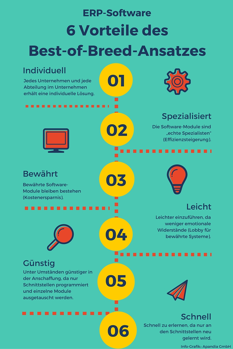 Info-Grafik: 6 Vorteile des Best-of-Breed-Ansatzes bei ERP-Software
