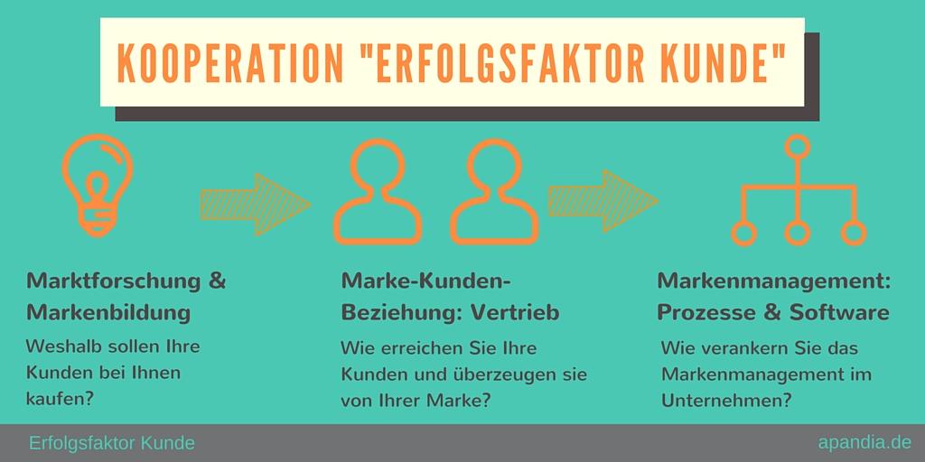 Infografik 2 Vertriebskooperation