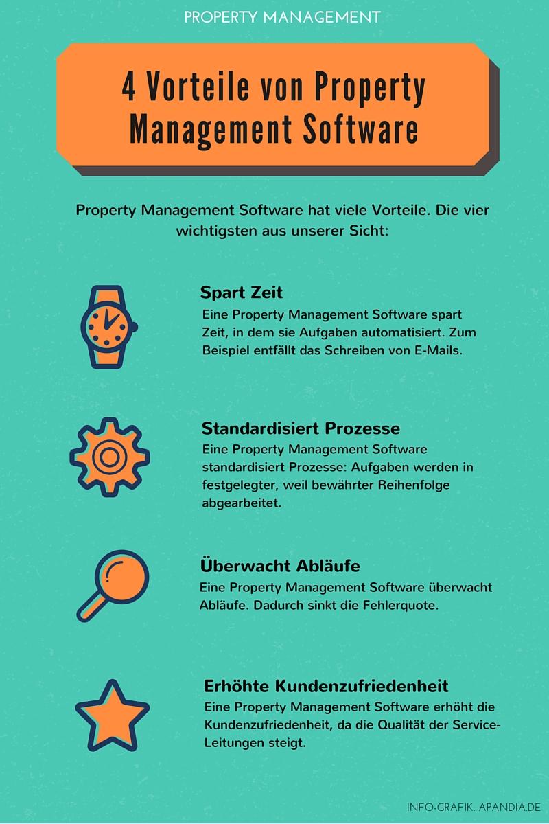 Info-Grafik zu den 4 Vorteilen von Property Management Software