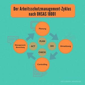 Schematische Darstellung des Zykluses im Arbeitsschutzmanagement nach OHSAS 18001