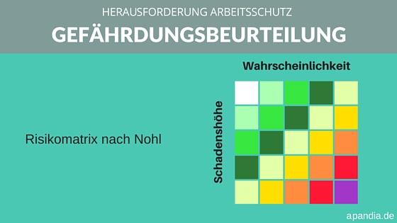Arbeitsschutzmanagement: Grafische Darstellung der Risikomatrix nach Nohl