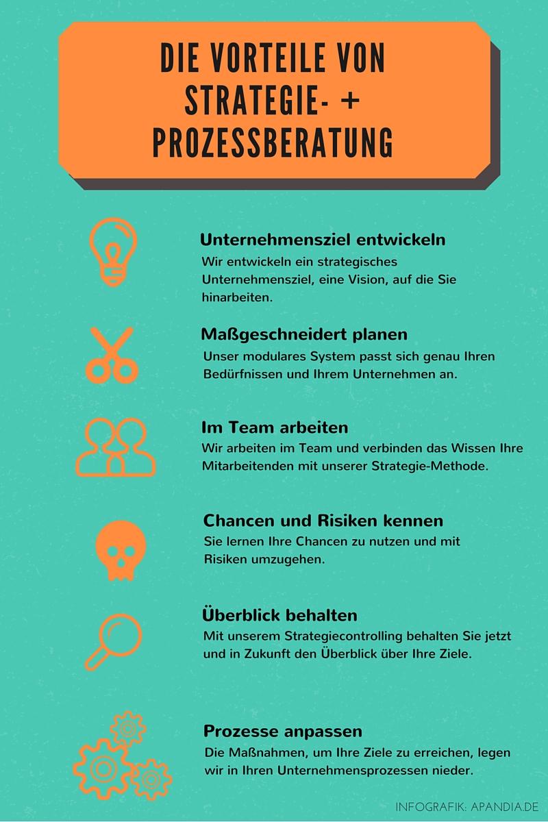 Infografik zu den Vorteilen von Strategie- + Prozessberatung