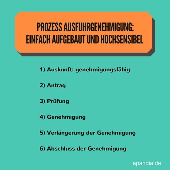 AWG: Baca-Prozess